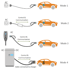 electric car charging type