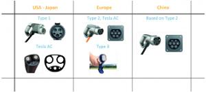 AC connectorrs