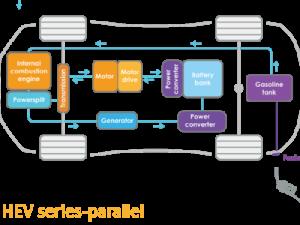 HEV series paralel vehicles