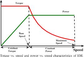electric car facts-torque vs power