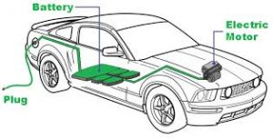 new electric car batteries