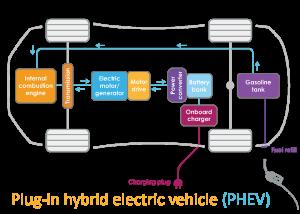 PHEV electric vehicles
